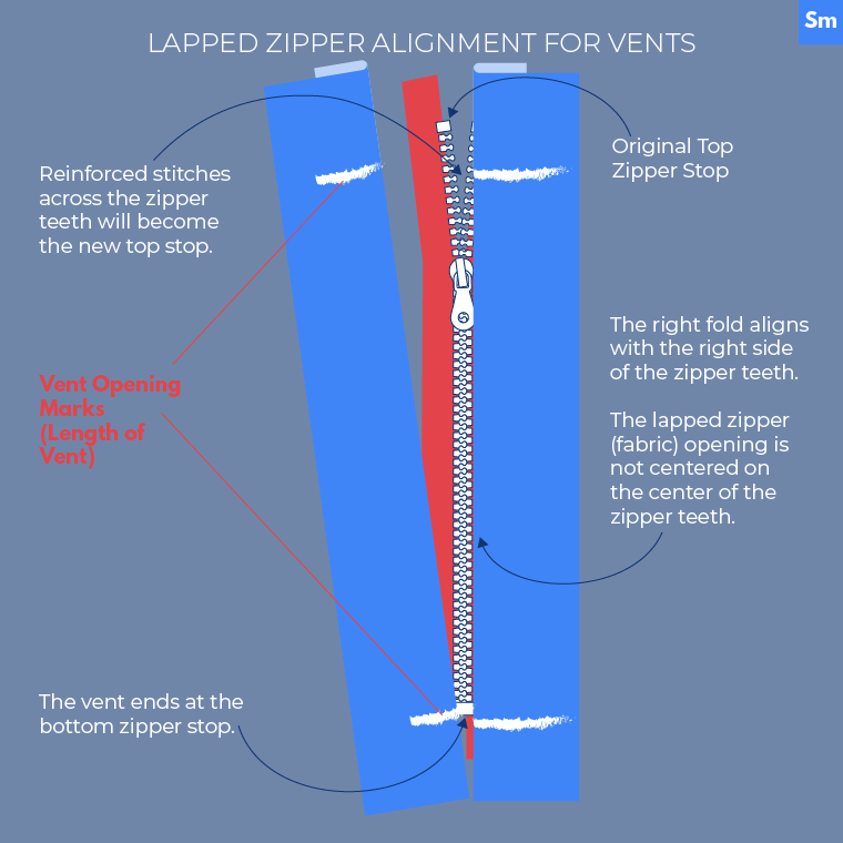 Lapped Zipper Alignment for Vents Sewing Outdoor Clothes Sie Macht-02