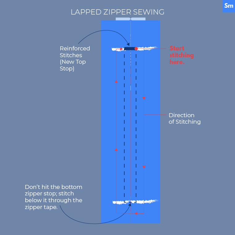 Lapped Zipper Sewing How-To Sewing Outdoor Clothes Sie Macht-03